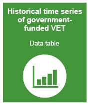 Historical time series data publication