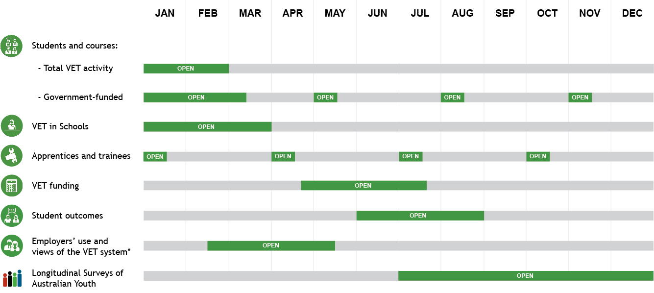 Bar chart showing the data collection periods for each NCVER statistical collection. For example total vet activity period is January through to end of February.